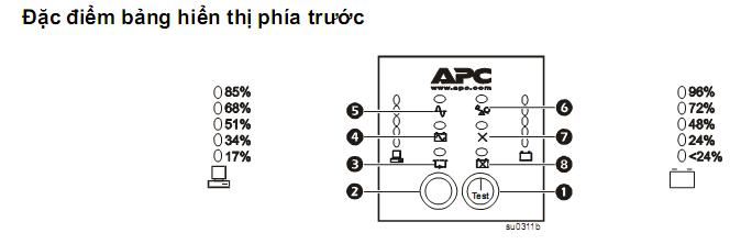 Hướng dẫn vận hành, lắp đặt và xử lý sự cố bộ lưu điện Smart-UPS 4