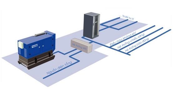 Kết hợp máy phát điện và UPS để bảo vệ nguồn điện 247